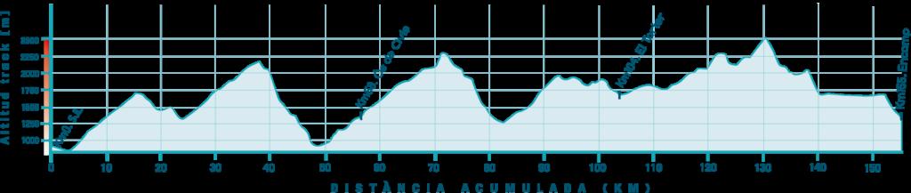 Ruta BTT Andorra